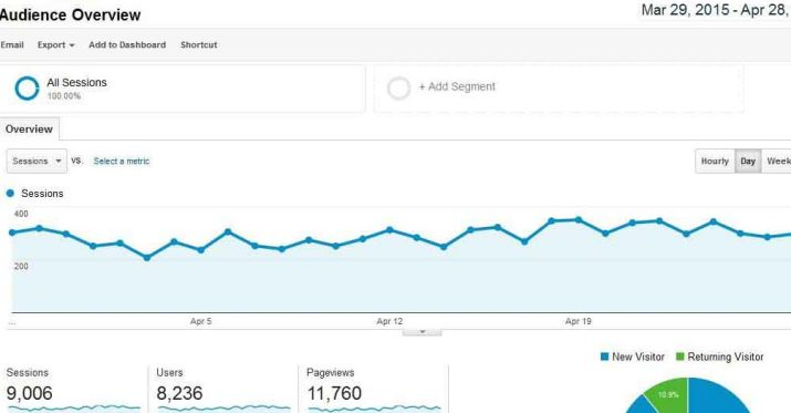 Google Analytics screenshot example